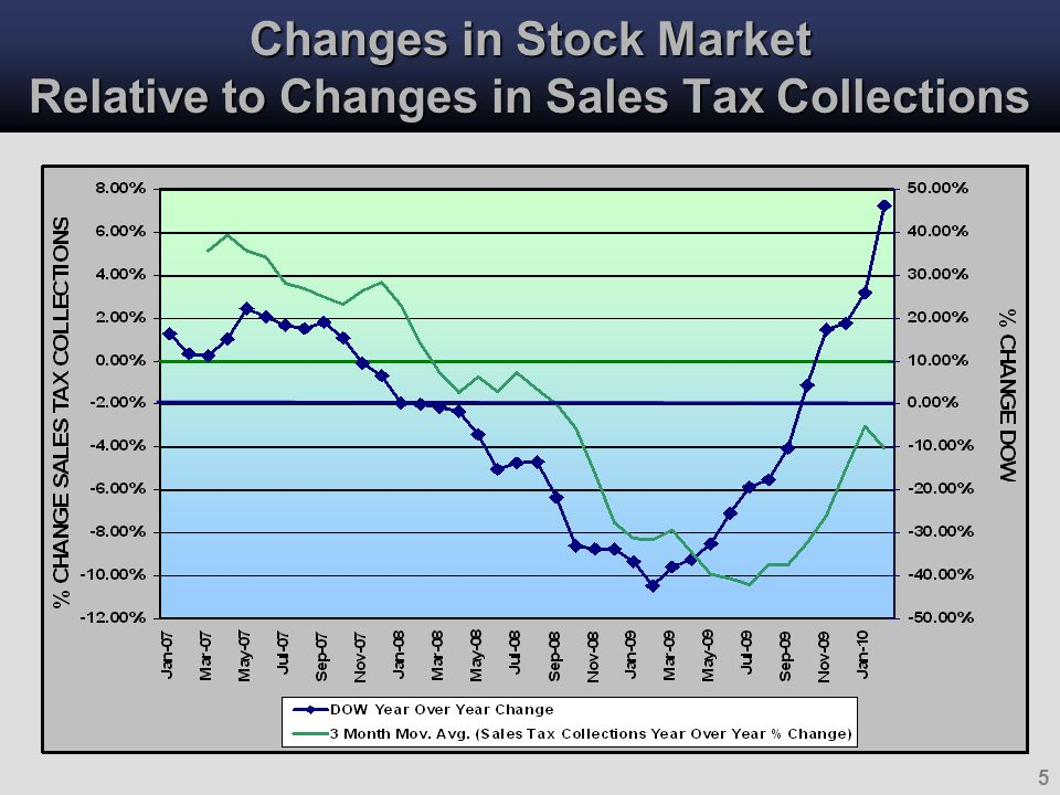 6 Base Analysis for Sales Tax Collections (Year-over-Year Percentage Changes)