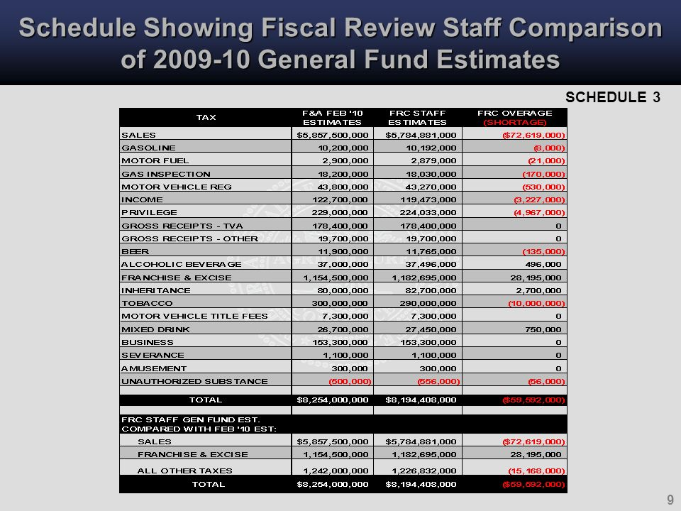 9 Schedule Showing Fiscal Review Staff Comparison of 2009-10 General Fund Estimates SCHEDULE 3
