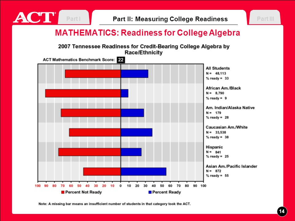 MATHEMATICS: Readiness for College Algebra Part II: Measuring College Readiness Part IIIPart I 14
