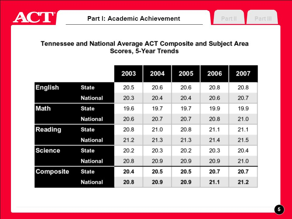 Appendix List of Figures PART I Academic Achievement Tennessee and National Average ACT Composite and Subject Area Scores, 5-Year Trends Number and Percentage of Tennessee ACT-Tested High School Graduates by Race/Ethnicity, 5-Year Trends Tennessee and National Average ACT Composite Scores by Race/Ethnicity, 5-Year Trends 2007 Tennessee Average ACT Composite Scores by College-Preparatory Minimum Core Coursework and Race/Ethnicity PART II Measuring College Readiness 2007 Tennessee and National ACT-Tested Graduates Likely to Be Ready for College-Level Work (in percent) 2007 Tennessee Readiness for Credit-Bearing College English Composition by Race/Ethnicity 2007 Tennessee Readiness for Credit-Bearing College Algebra by Race/Ethnicity 26