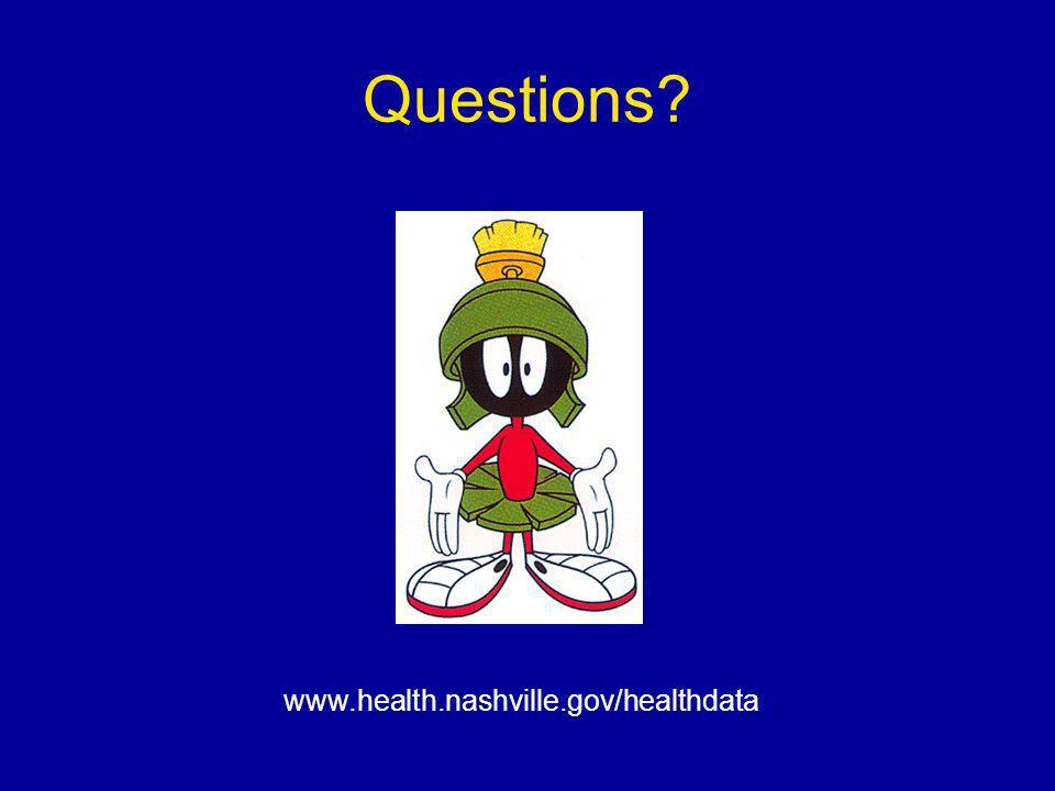 Questions www.health.nashville.gov/healthdata