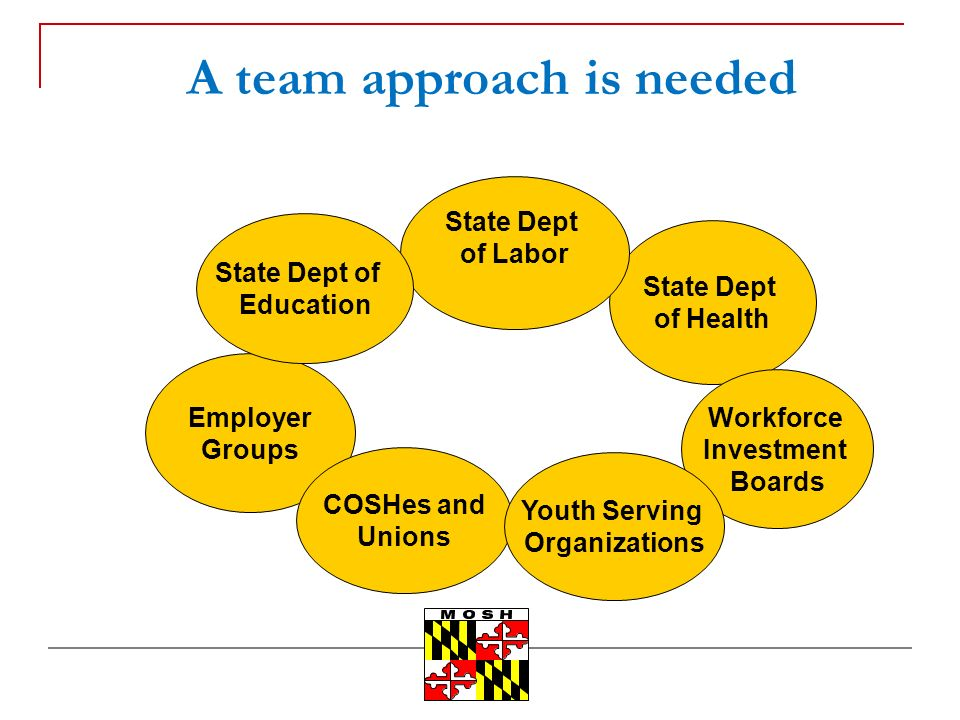 A team approach is needed Employer Groups State Dept of Health State Dept of Labor State Dept of Education COSHes and Unions Workforce Investment Boar