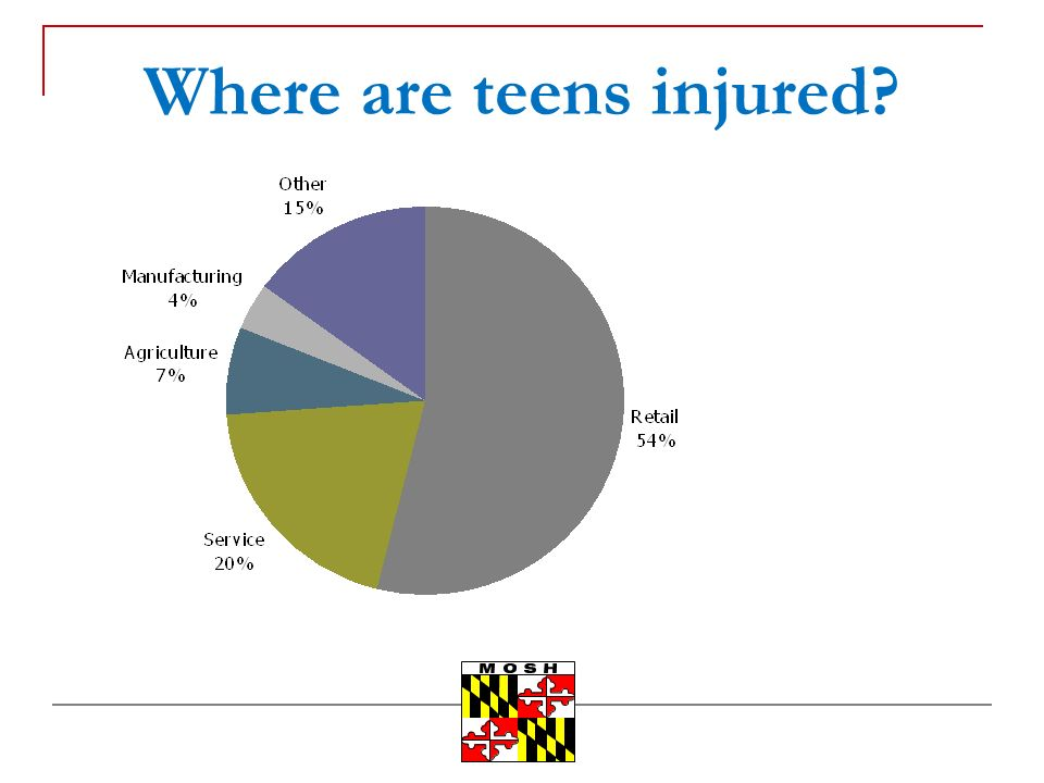 Where are teens injured?