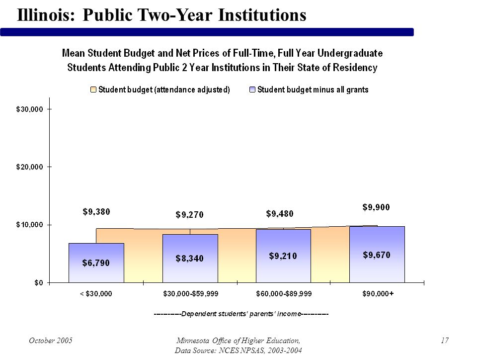 October 2005Minnesota Office of Higher Education, Data Source: NCES NPSAS, 2003-2004 17 Illinois: Public Two-Year Institutions
