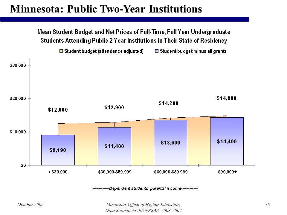 October 2005Minnesota Office of Higher Education, Data Source: NCES NPSAS, 2003-2004 18 Minnesota: Public Two-Year Institutions