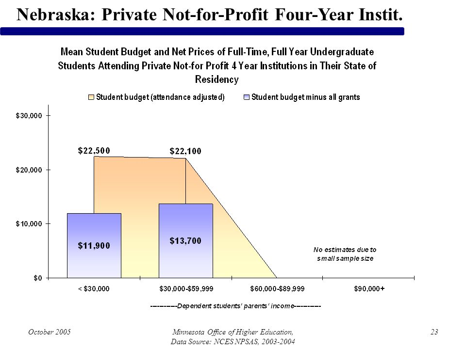 October 2005Minnesota Office of Higher Education, Data Source: NCES NPSAS, 2003-2004 23 Nebraska: Private Not-for-Profit Four-Year Instit.
