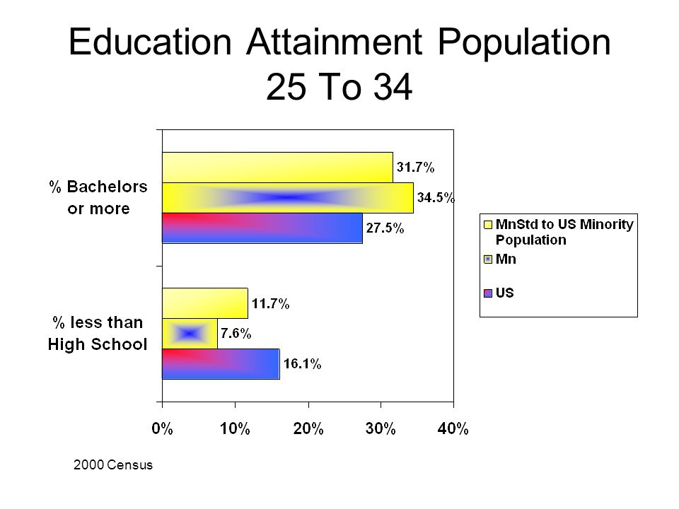 Education Attainment Population 25 To Census