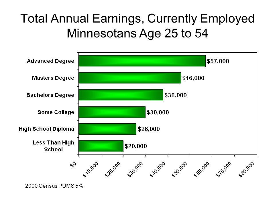 Total Annual Earnings, Currently Employed Minnesotans Age 25 to 54 2000 Census PUMS 5%