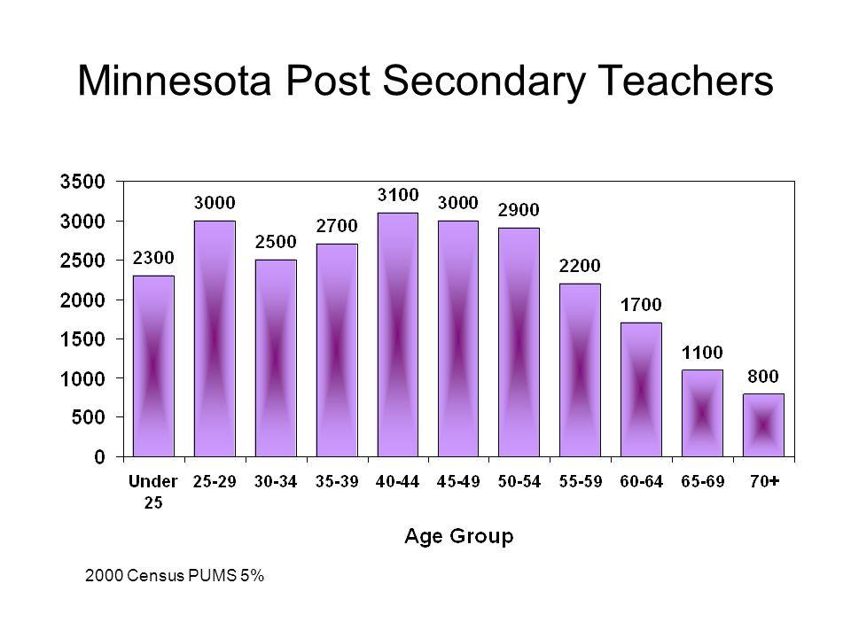 Minnesota Post Secondary Teachers 2000 Census PUMS 5%
