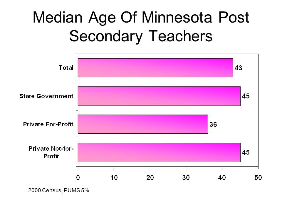 Median Age Of Minnesota Post Secondary Teachers 2000 Census, PUMS 5%