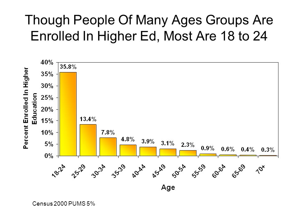 Though People Of Many Ages Groups Are Enrolled In Higher Ed, Most Are 18 to 24 Census 2000 PUMS 5%
