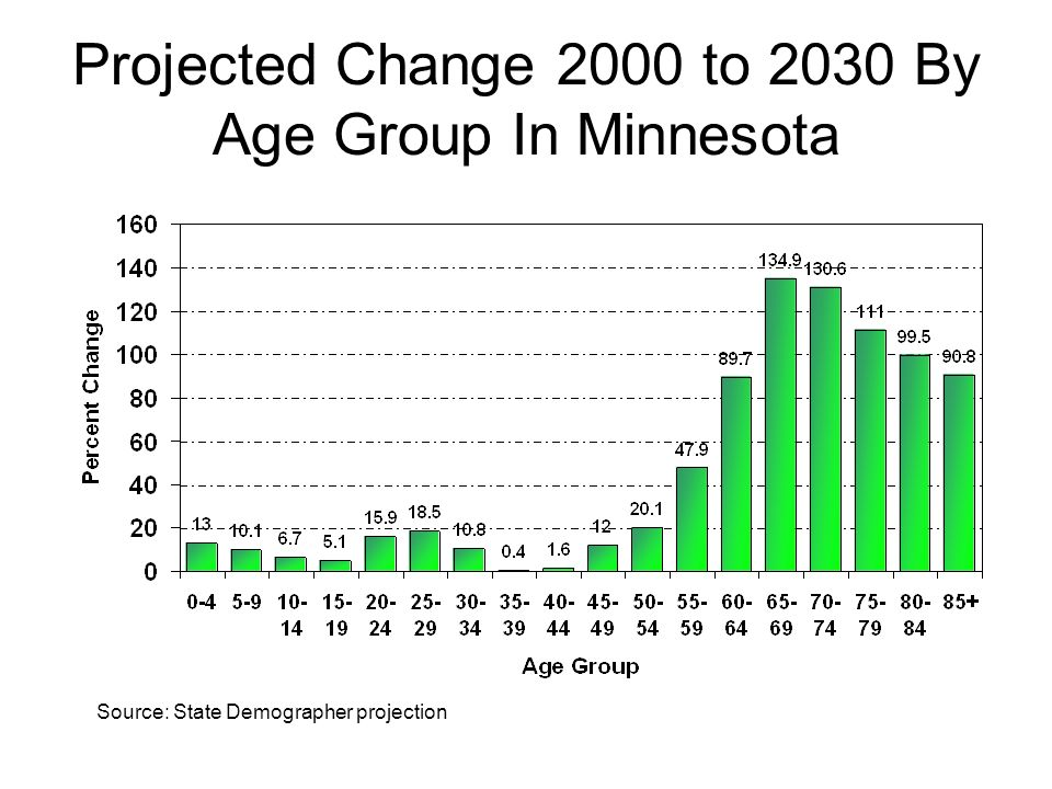 Projected Change 2000 to 2030 By Age Group In Minnesota Source: State Demographer projection