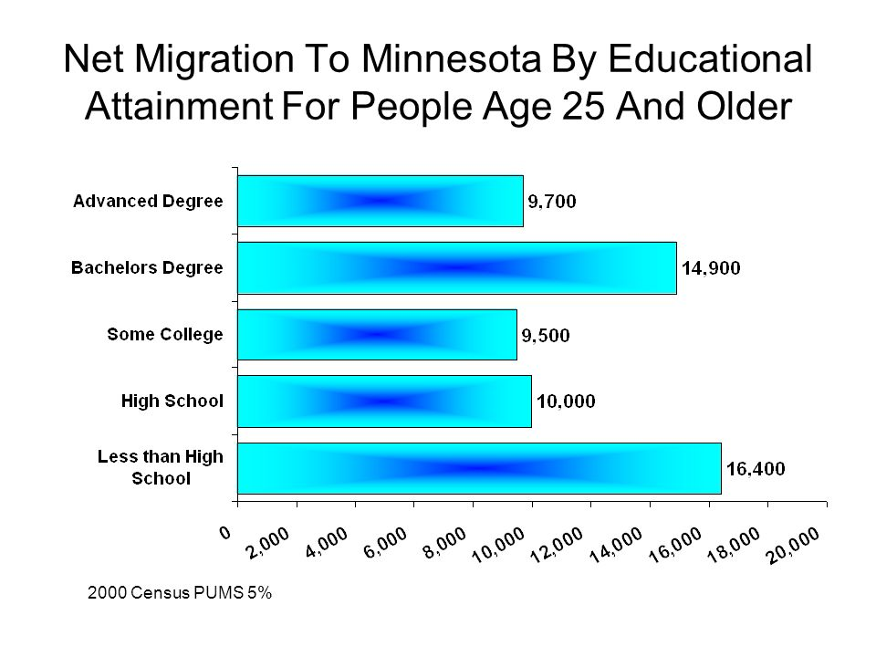 Median Age Of Minnesota Post Secondary Teachers 2000 Census, PUMS 5%