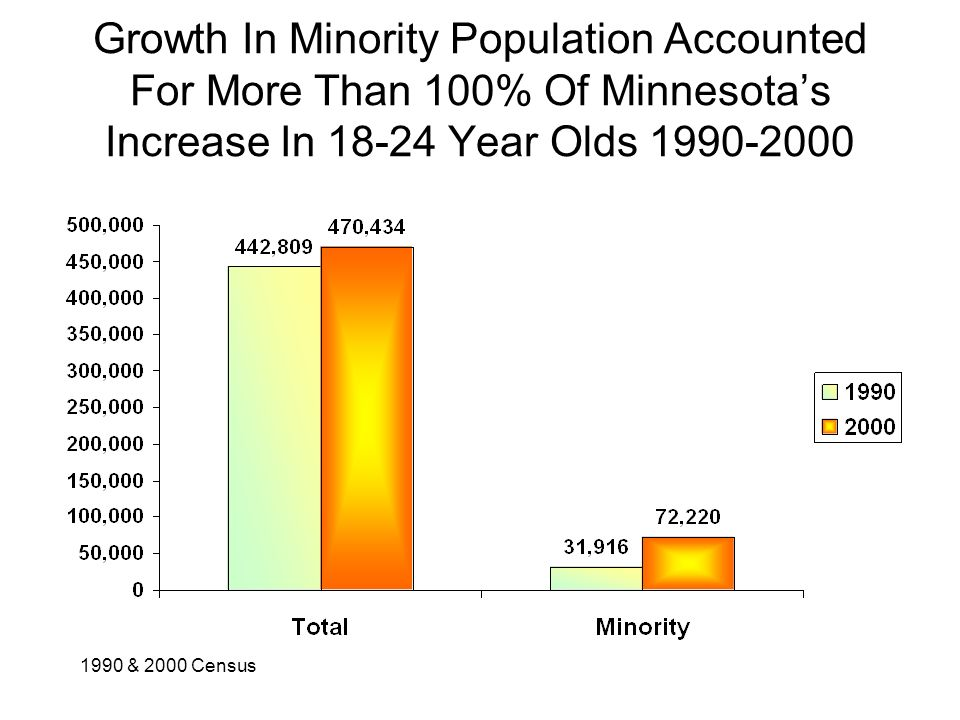 Growth In Minority Population Accounted For More Than 100% Of Minnesotas Increase In 18-24 Year Olds 1990-2000 1990 & 2000 Census