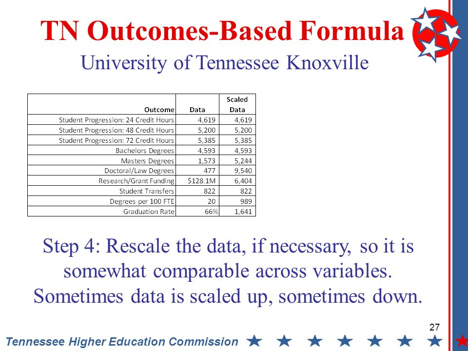 27 Tennessee Higher Education Commission TN Outcomes-Based Formula University of Tennessee Knoxville Step 4: Rescale the data, if necessary, so it is somewhat comparable across variables.