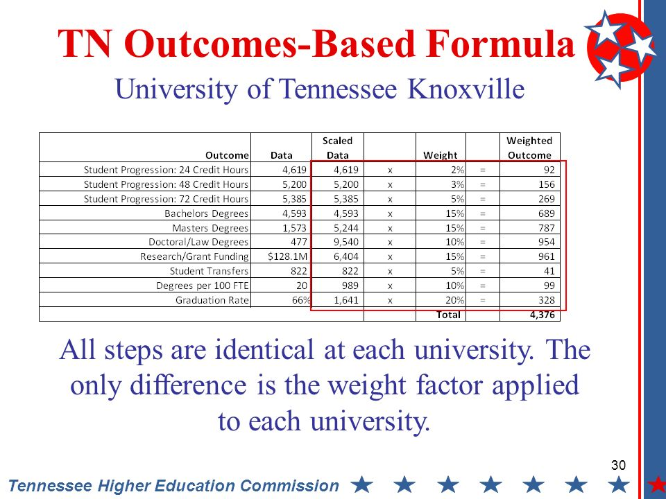 30 Tennessee Higher Education Commission TN Outcomes-Based Formula University of Tennessee Knoxville All steps are identical at each university.