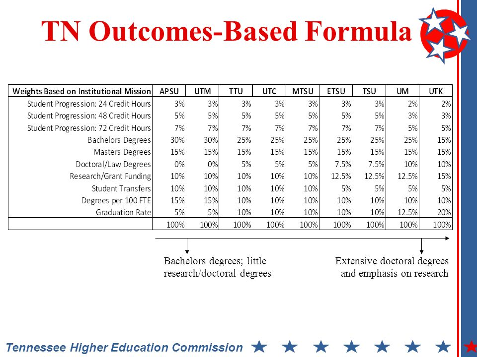 Tennessee Higher Education Commission TN Outcomes-Based Formula Bachelors degrees; little research/doctoral degrees Extensive doctoral degrees and emphasis on research