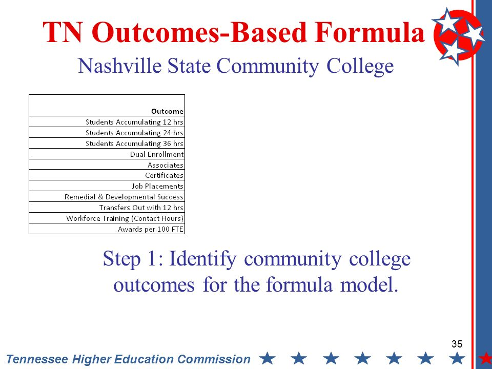 35 Tennessee Higher Education Commission TN Outcomes-Based Formula Step 1: Identify community college outcomes for the formula model.