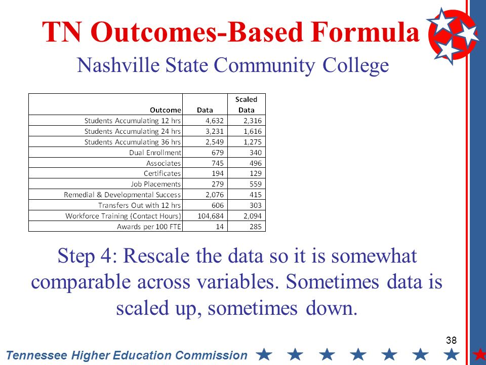 38 Tennessee Higher Education Commission TN Outcomes-Based Formula Step 4: Rescale the data so it is somewhat comparable across variables.