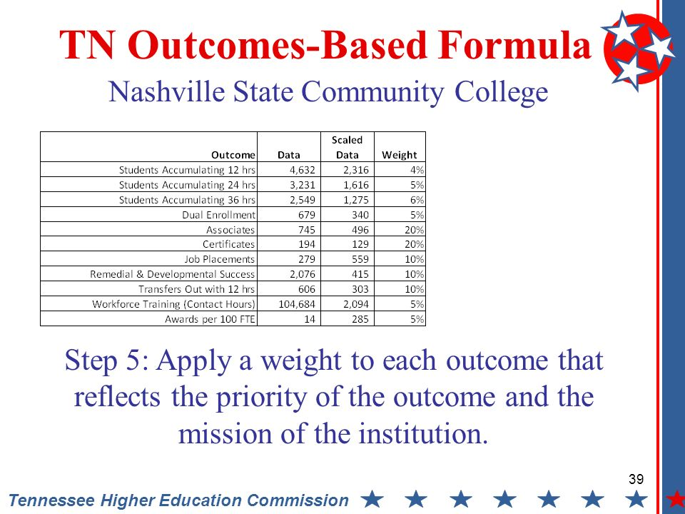 39 Tennessee Higher Education Commission TN Outcomes-Based Formula Step 5: Apply a weight to each outcome that reflects the priority of the outcome and the mission of the institution.