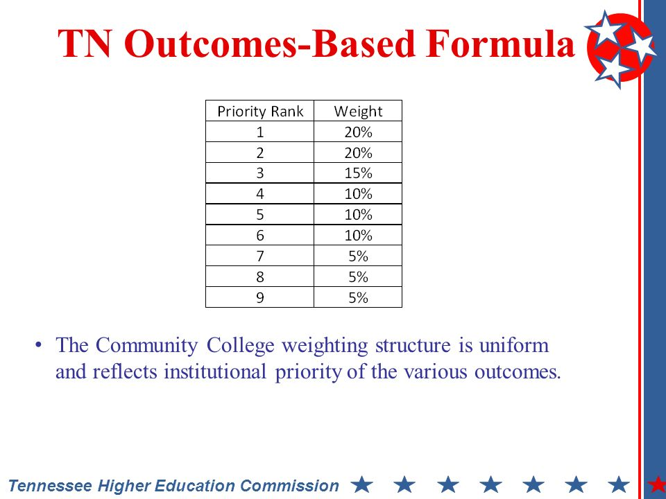 Tennessee Higher Education Commission TN Outcomes-Based Formula The Community College weighting structure is uniform and reflects institutional priority of the various outcomes.
