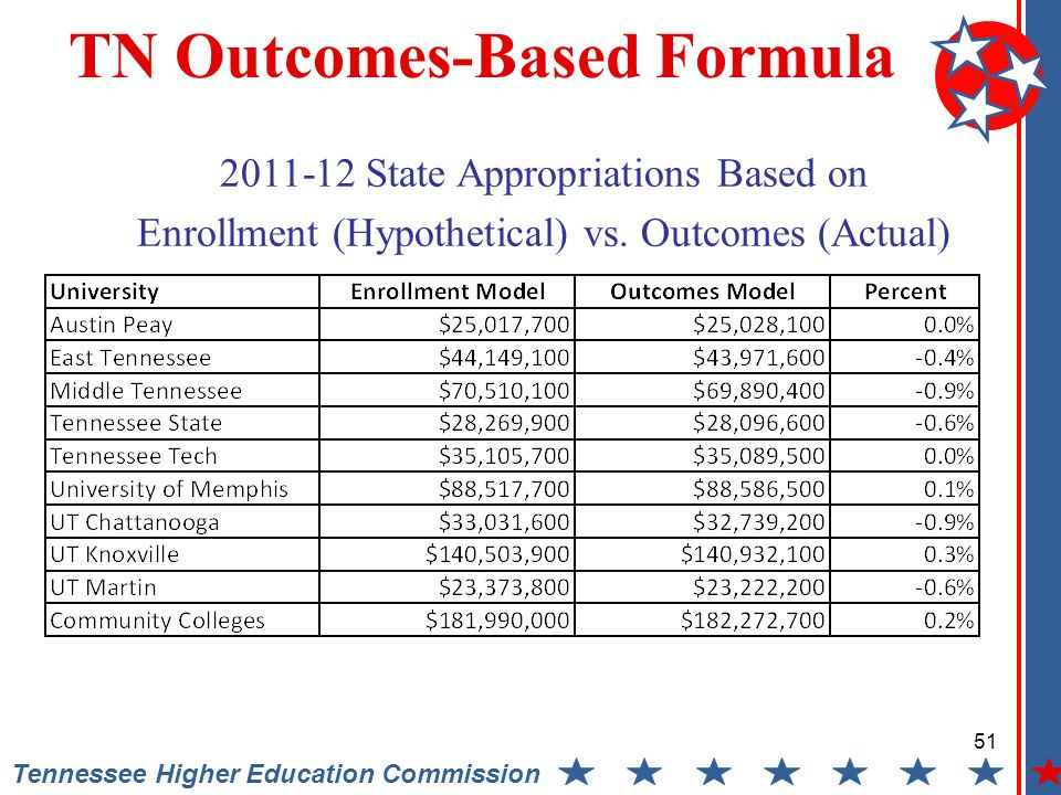 51 Tennessee Higher Education Commission TN Outcomes-Based Formula 2011-12 State Appropriations Based on Enrollment (Hypothetical) vs.