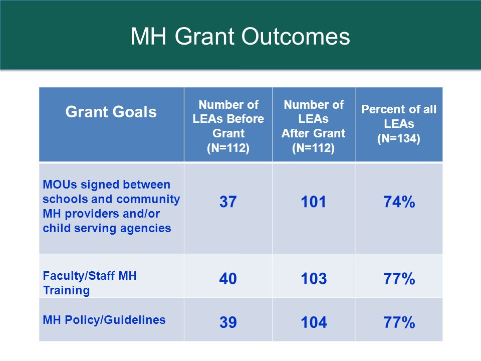 MH Grant Outcomes Grant Goals Number of LEAs Before Grant (N=112) Number of LEAs After Grant (N=112) Percent of all LEAs (N=134) MOUs signed between schools and community MH providers and/or child serving agencies 37 10174% Faculty/Staff MH Training 4010377% MH Policy/Guidelines 3910477%