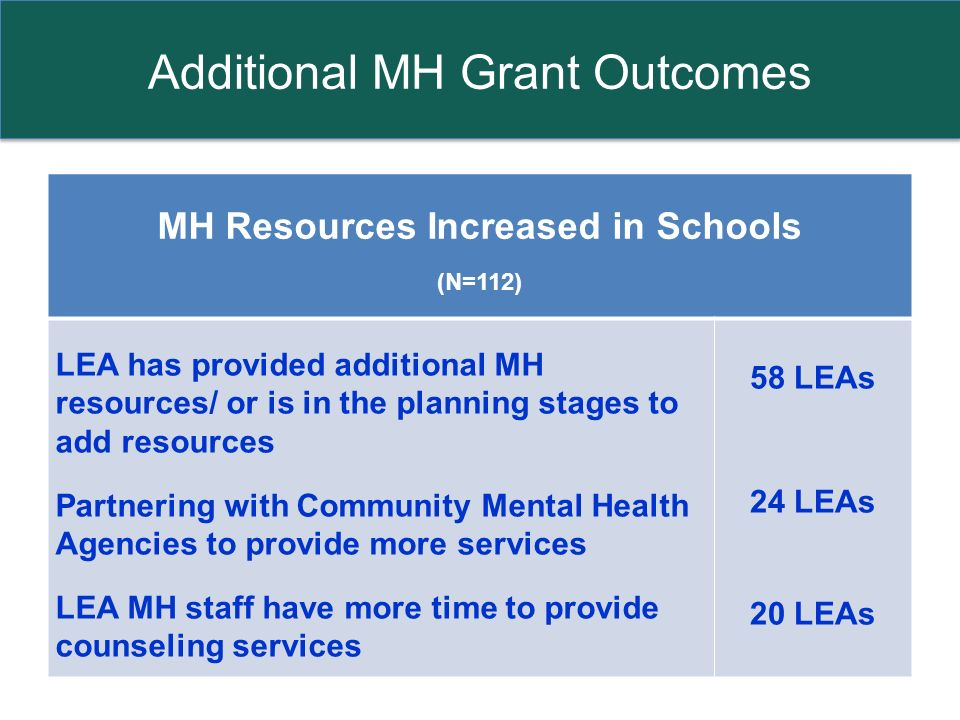 Additional MH Grant Outcomes MH Resources Increased in Schools (N=112) LEA has provided additional MH resources/ or is in the planning stages to add resources Partnering with Community Mental Health Agencies to provide more services LEA MH staff have more time to provide counseling services 58 LEAs 24 LEAs 20 LEAs