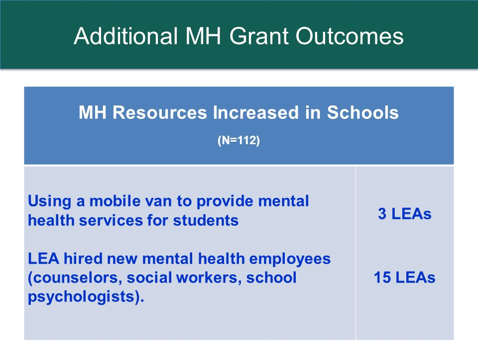 Additional MH Grant Outcomes MH Resources Increased in Schools (N=112) Using a mobile van to provide mental health services for students LEA hired new mental health employees (counselors, social workers, school psychologists).