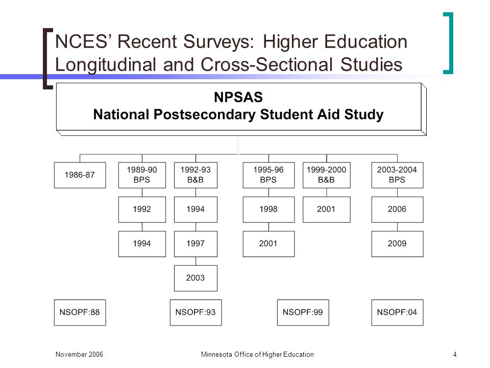November 2006Minnesota Office of Higher Education4 NCES Recent Surveys: Higher Education Longitudinal and Cross-Sectional Studies