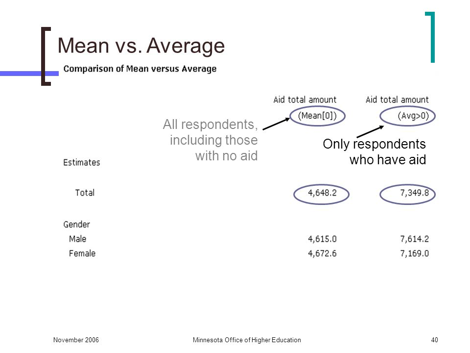 November 2006Minnesota Office of Higher Education40 Mean vs. Average All respondents, including those with no aid Only respondents who have aid