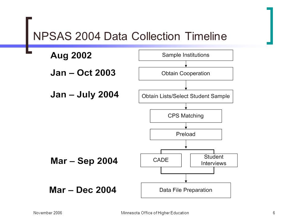 November 2006Minnesota Office of Higher Education6 NPSAS 2004 Data Collection Timeline