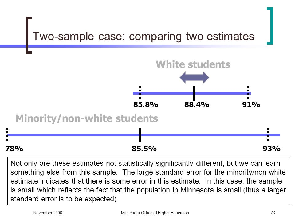 November 2006Minnesota Office of Higher Education73 Two-sample case: comparing two estimates Not only are these estimates not statistically significantly different, but we can learn something else from this sample.