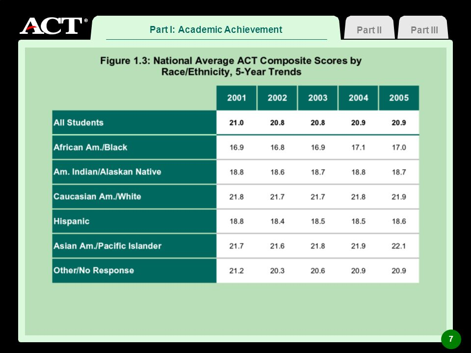 ® SCIENCE: Readiness for College Biology Part II: Measuring College Readiness Part IIIPart I 18