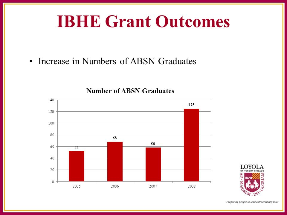 IBHE Grant Outcomes Increase in Numbers of ABSN Graduates