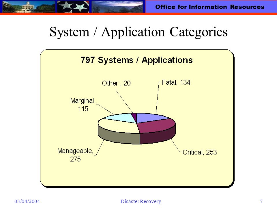 Office for Information Resources 03/04/2004Disaster Recovery7 System / Application Categories