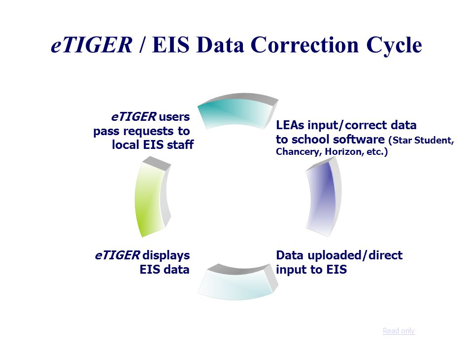 eTIGER / EIS Data Correction Cycle LEAs input/correct data to school software (Star Student, Chancery, Horizon, etc.) eTIGER displays EIS data eTIGER users pass requests to local EIS staff Data uploaded/direct input to EIS Read only