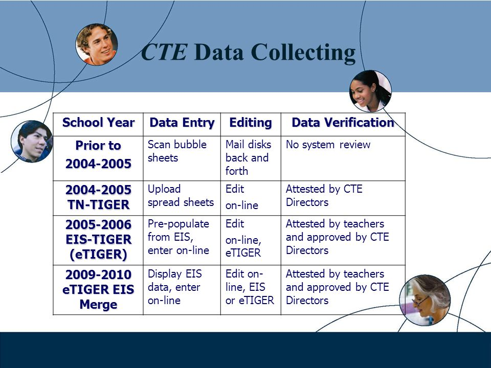 CTE Data Collecting School Year Data Entry Editing Data Verification Prior to Scan bubble sheets Mail disks back and forth No system review TN-TIGER Upload spread sheets Edit on-line Attested by CTE Directors EIS-TIGER (eTIGER) Pre-populate from EIS, enter on-line Edit on-line, eTIGER Attested by teachers and approved by CTE Directors eTIGER EIS Merge Display EIS data, enter on-line Edit on- line, EIS or eTIGER Attested by teachers and approved by CTE Directors