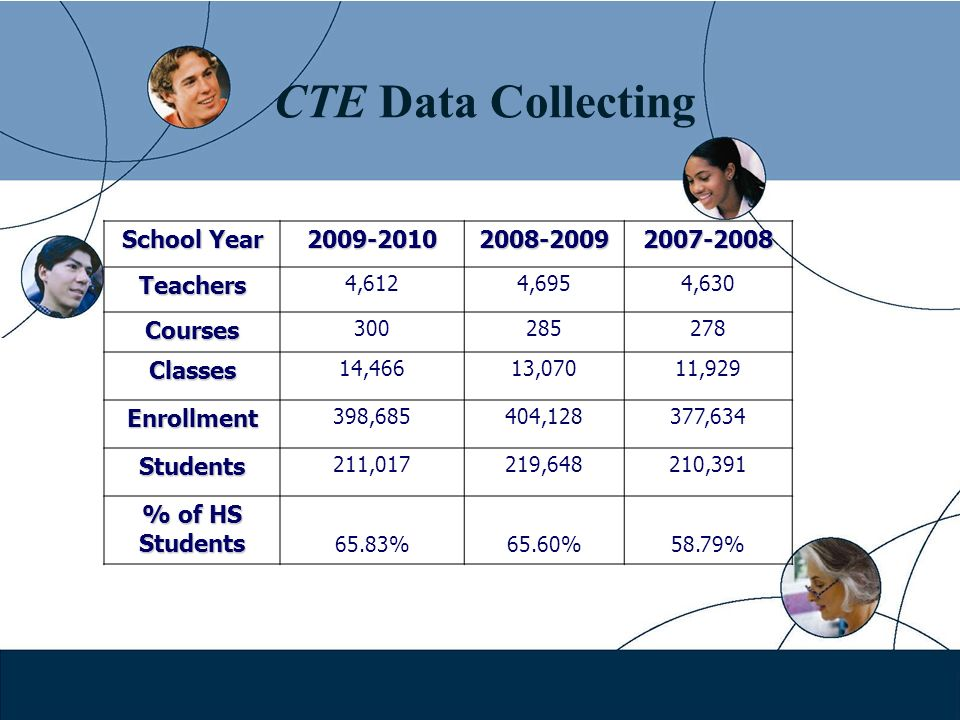 CTE Data Collecting School Year Teachers 4,6124,6954,630 Courses Classes 14,46613,07011,929 Enrollment 398,685404,128377,634 Students 211,017219,648210,391 % of HS Students 65.83%65.60%58.79%