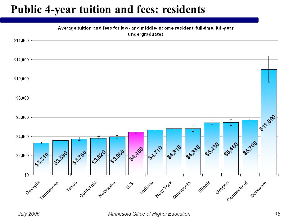 July 2006Minnesota Office of Higher Education18 Public 4-year tuition and fees: residents