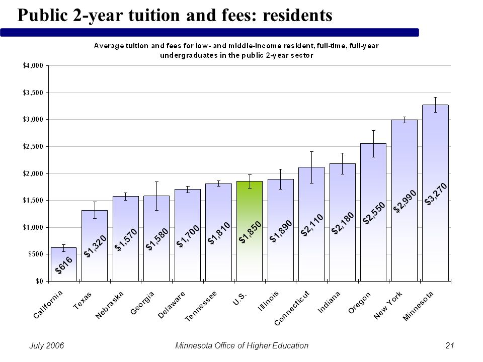 July 2006Minnesota Office of Higher Education21 Public 2-year tuition and fees: residents