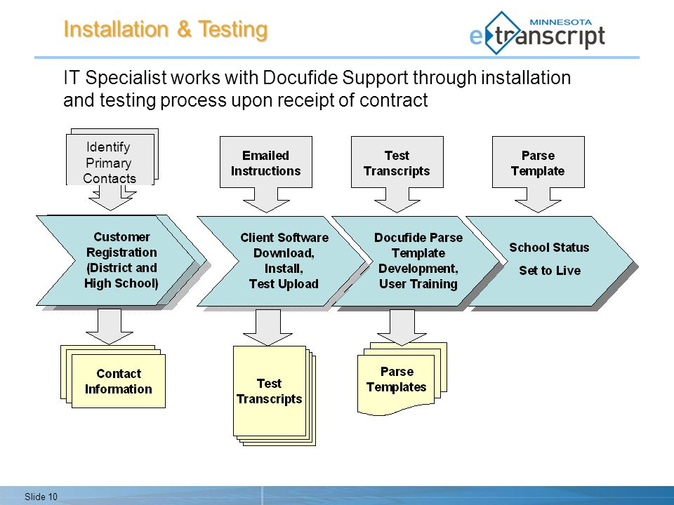 Slide 10 IT Specialist works with Docufide Support through installation and testing process upon receipt of contract Installation & Testing Identify Primary Contacts