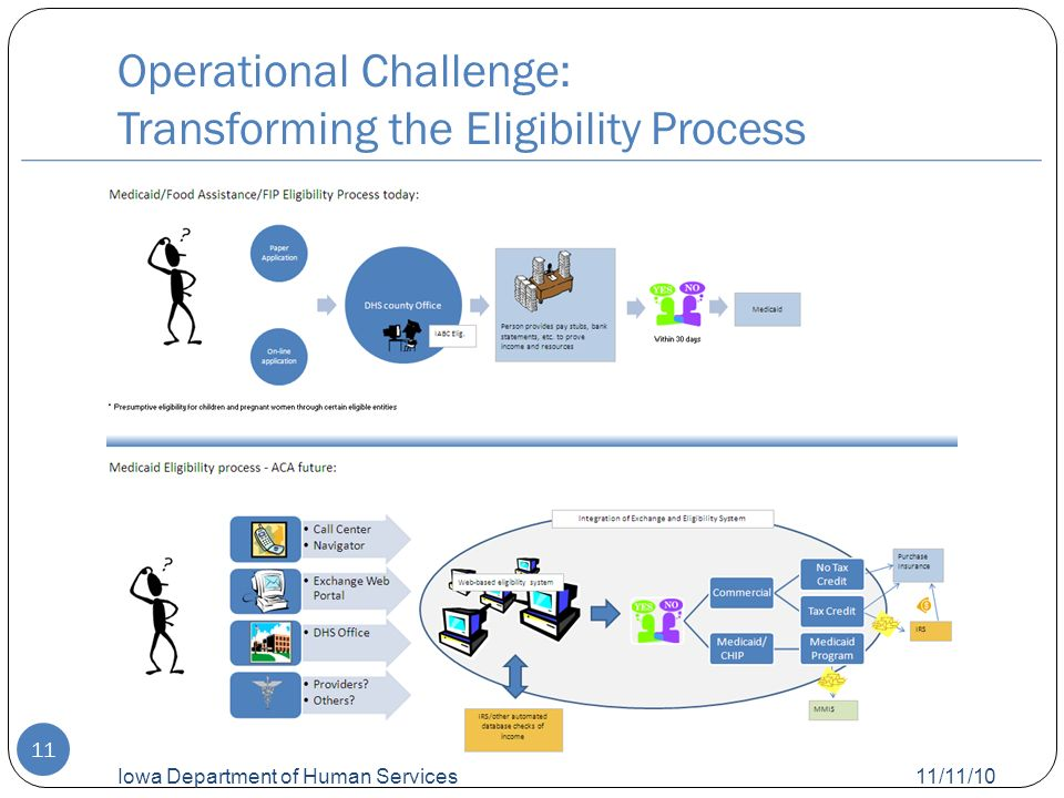 Operational Challenge: Transforming the Eligibility Process 11/11/10 Iowa Department of Human Services 11