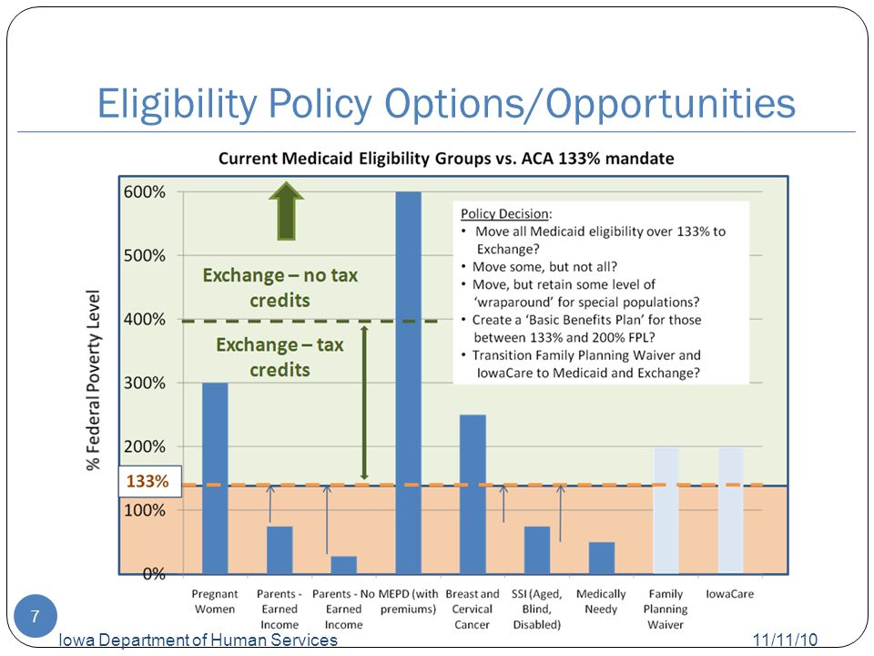 Eligibility Policy Options/Opportunities 11/11/10 Iowa Department of Human Services 7