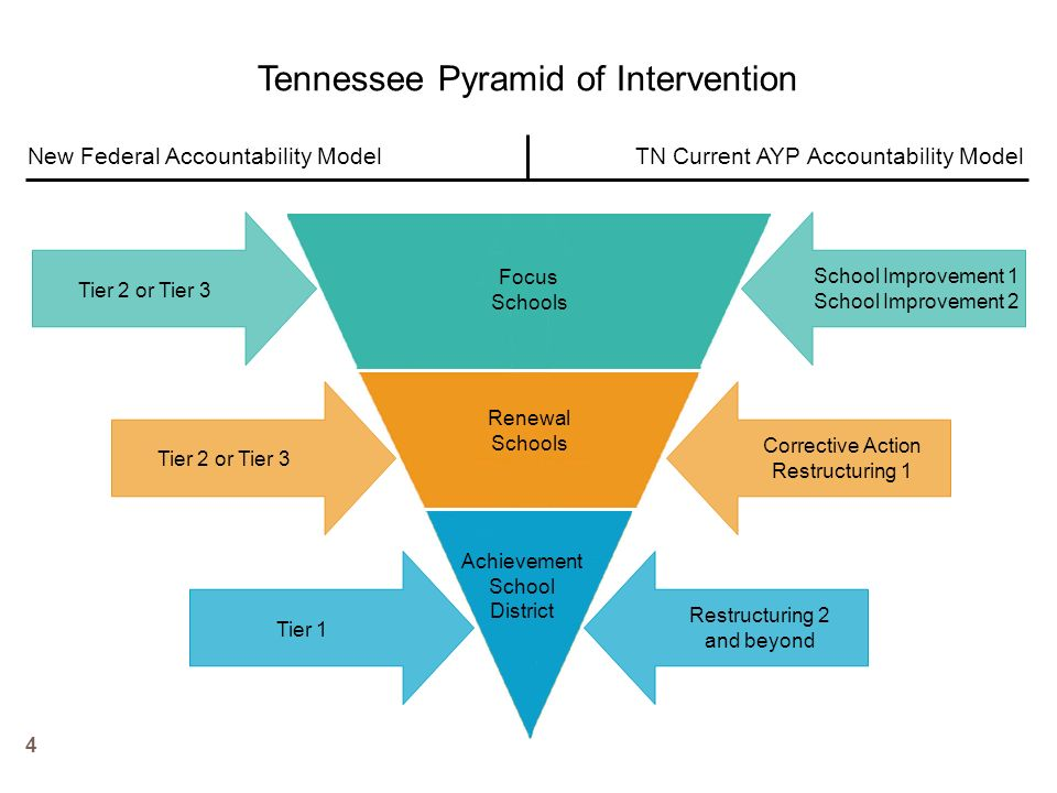 School Improvement Grant Application and Appendices http://www.tennessee.gov/education/fedprog/fpsc hlimprove.shtml http://www.tennessee.gov/education