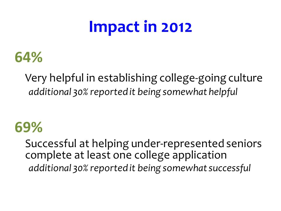 Impact in 2012 64% Very helpful in establishing college-going culture additional 30% reported it being somewhat helpful 69% Successful at helping under-represented seniors complete at least one college application additional 30% reported it being somewhat successful