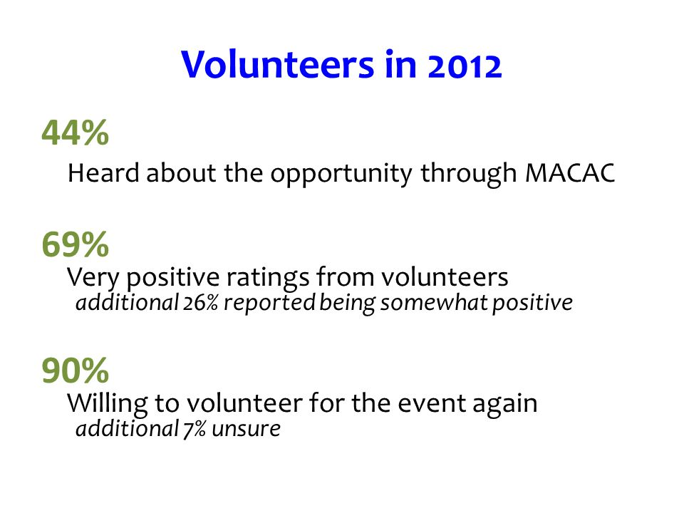 Volunteers in % Heard about the opportunity through MACAC 69% Very positive ratings from volunteers additional 26% reported being somewhat positive 90% Willing to volunteer for the event again additional 7% unsure