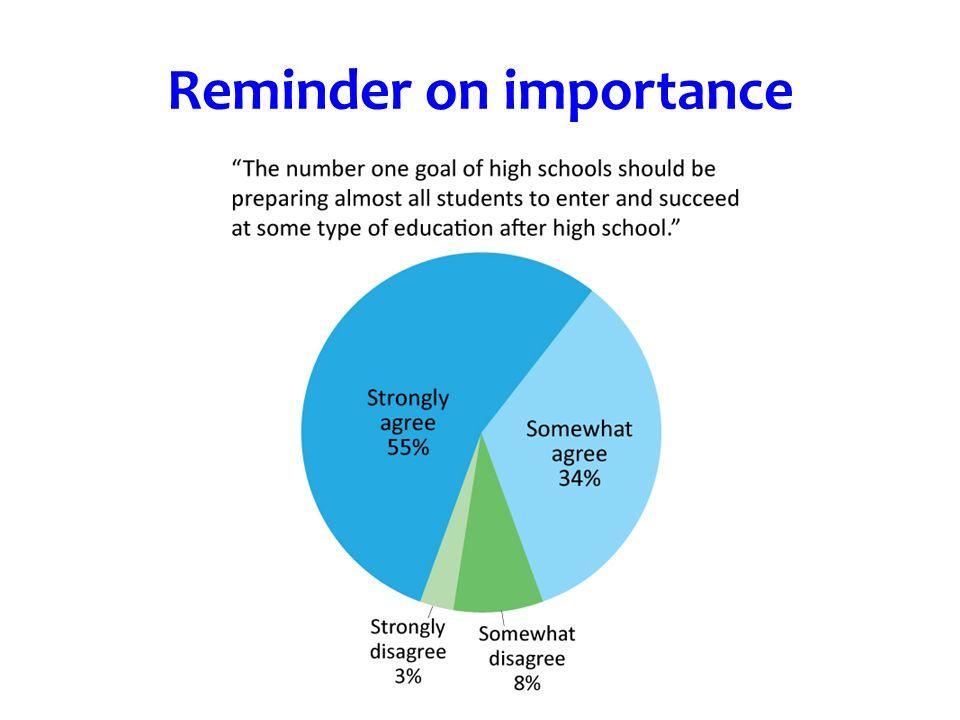 Reminder on importance