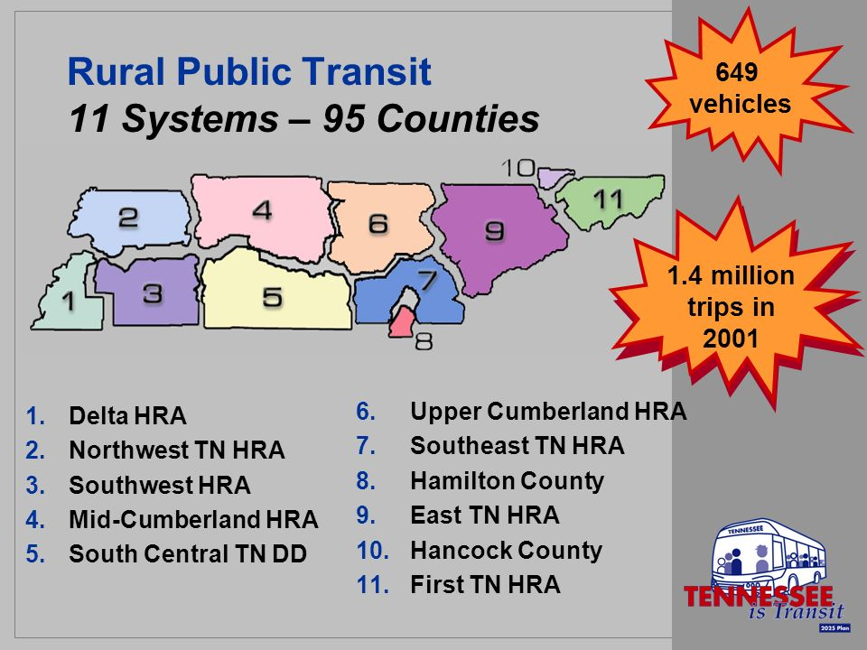 Rural Public Transit 11 Systems – 95 Counties 1.Delta HRA 2.Northwest TN HRA 3.Southwest HRA 4.Mid-Cumberland HRA 5.South Central TN DD 6.Upper Cumberland HRA 7.Southeast TN HRA 8.Hamilton County 9.East TN HRA 10.Hancock County 11.First TN HRA 1.4 million trips in 2001 649 vehicles