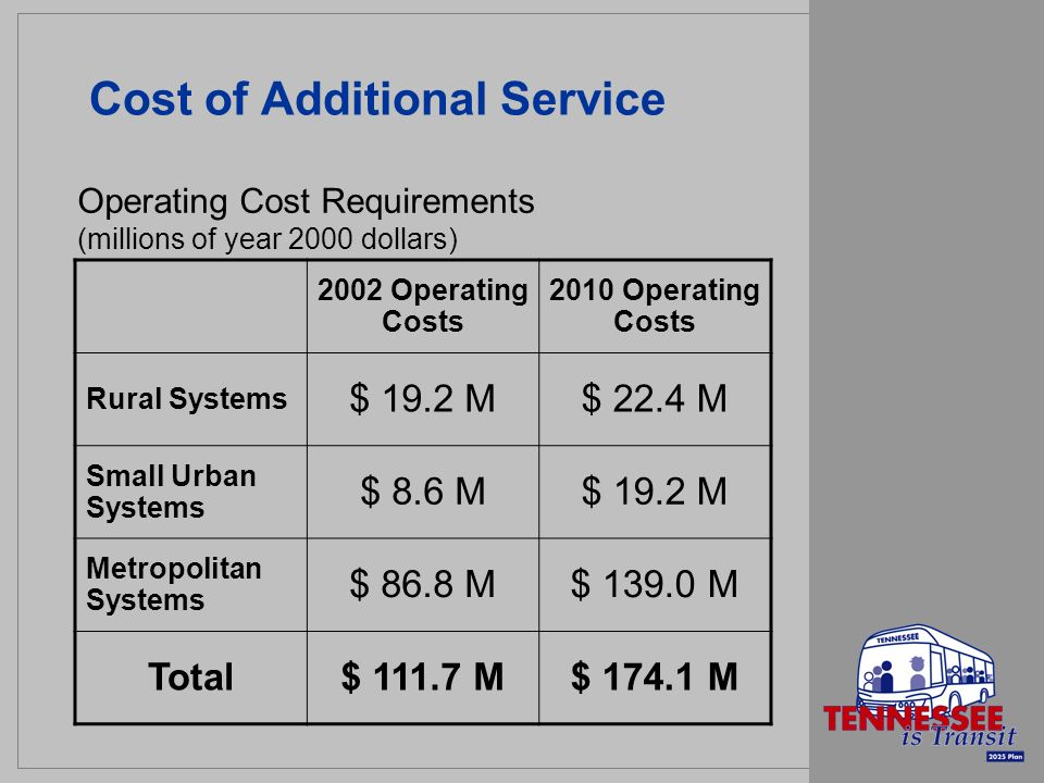 Cost of Additional Service 2002 Operating Costs 2010 Operating Costs Rural Systems $ 19.2 M$ 22.4 M Small Urban Systems $ 8.6 M$ 19.2 M Metropolitan Systems $ 86.8 M$ 139.0 M Total$ 111.7 M$ 174.1 M Operating Cost Requirements (millions of year 2000 dollars)